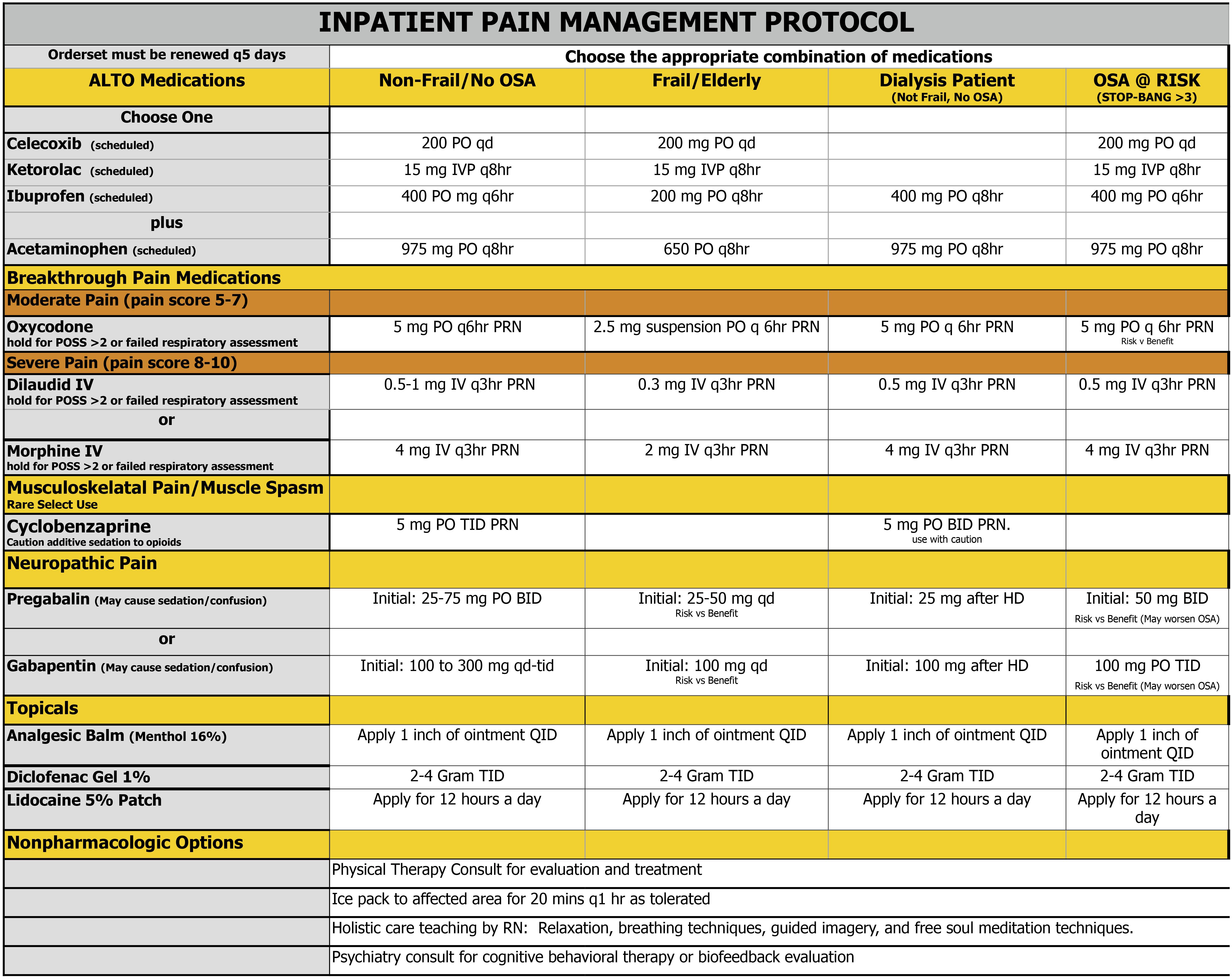 ALTO Inpatient Pain Protocol No SE copy_07.13.21
